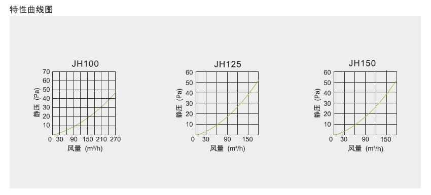绿岛风QFA-L立柜式全热交换器