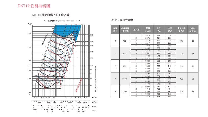 DKT柜式风机产品特点