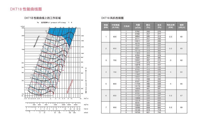 绿岛风DKT系列风机