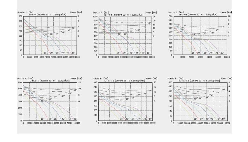 绿岛风TL轴流风机选型方式